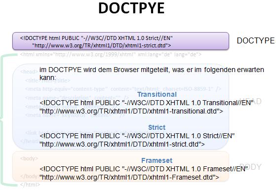 Grundgerst einer HTML Seite DOCTYPE Definition und Aufbau