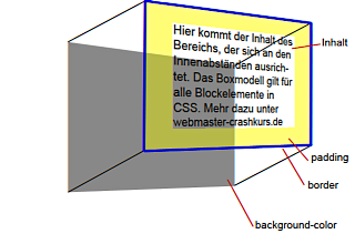 Hintergrundfarbe (background-color) im CSS Box Modell